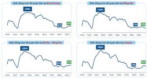 mức độ quan tâm bất động sản của khách hàng trong quý 3 - 2021